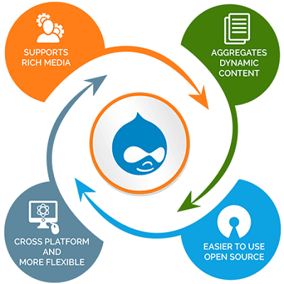 Drupal web solutions by accupoint software solutions