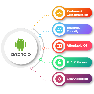 Android app development company middle east