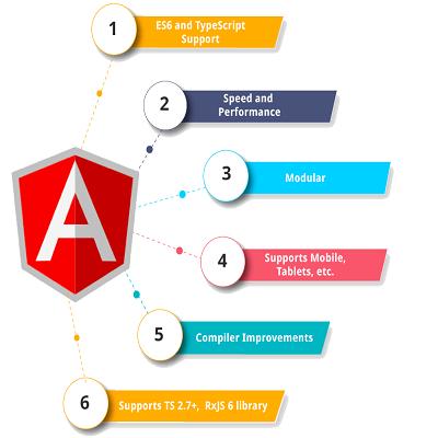 Angularjs development company middle east