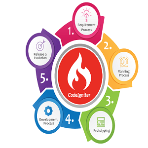 Codeigniter based web development projects and requirement