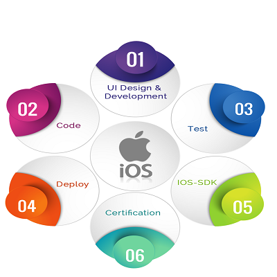 Ios app development company middle east