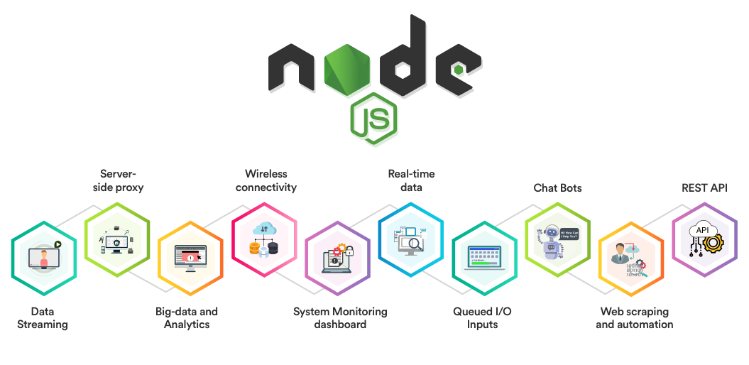 real-time, light weighted and scalable network application with NodeJs by Accupoint Software Solutions