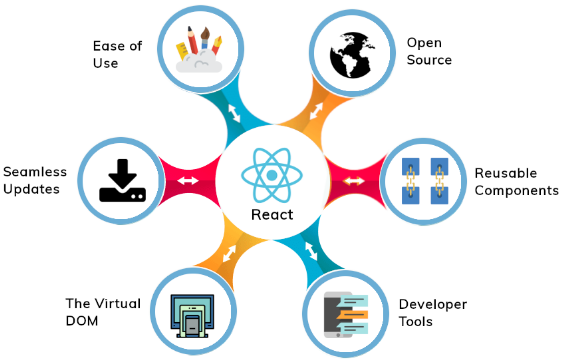 Hire dedicated rectjs developer from accupoint software solutions